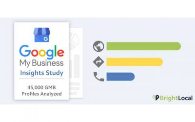 Should You Pay More Attention to Google My Business?